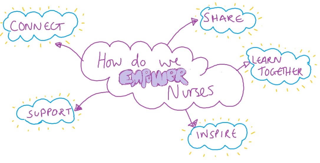 HOw do we empower nurses